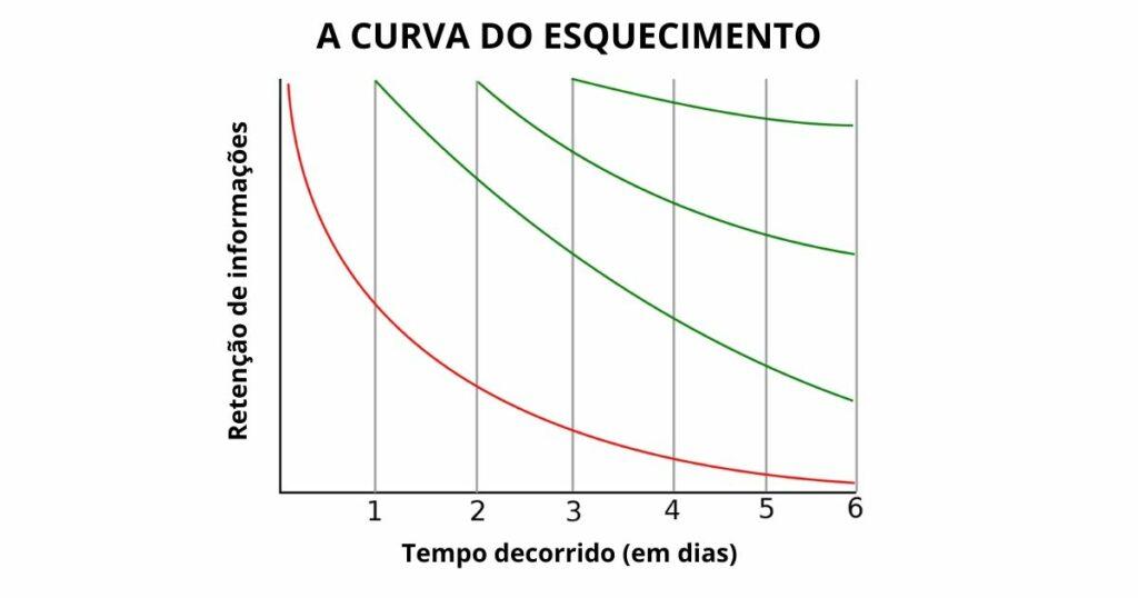 gráfico da curva do esquecimento